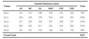 Data Mhs S1 2010 - 2014