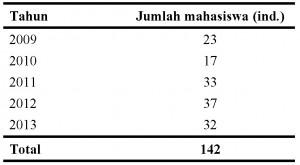 Data Mhs S2 2010 - 2014