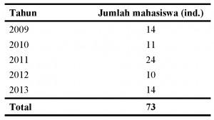 Data Mhs S3 2010 - 2014