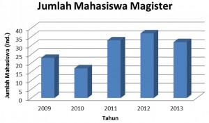 Grafik Mhs S2 2010 - 2014
