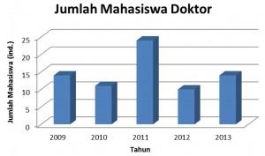 Grafik Mhs S3 2010 - 2014