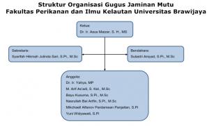 Struktur organisasi GJM 2014_001