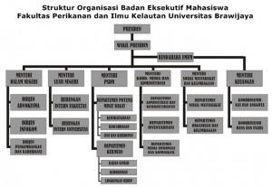 Struktur BEM