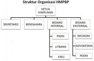 Struktur HMPBP