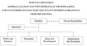 Struktur LKP2