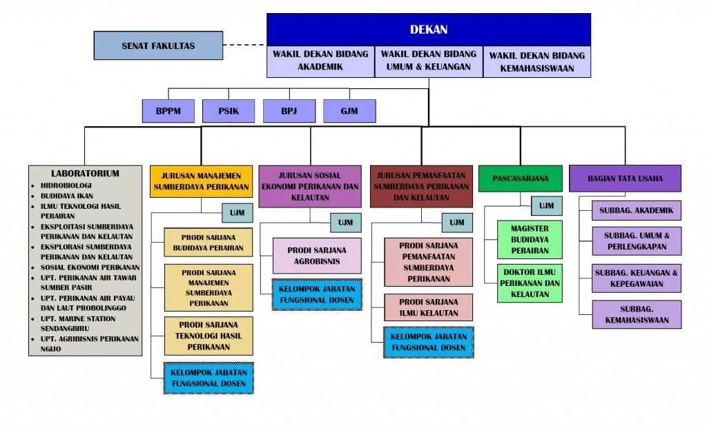 Struktur Organisasi FPIK